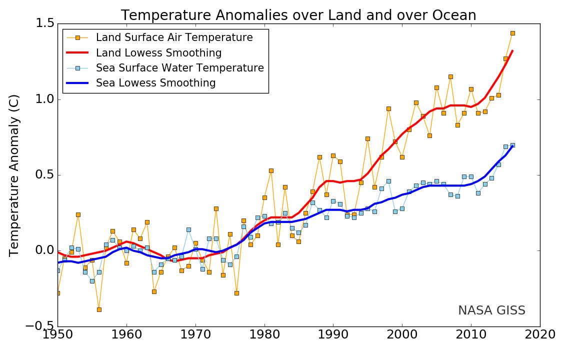 Grafico sulle temperature marine e terrestri